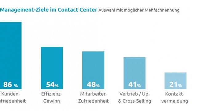 Contact Center Trend-Studie zeigt das Zusammenspiel von Menschen, Prozessen und Technik